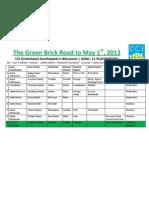 The Green Brick Road to May 1st