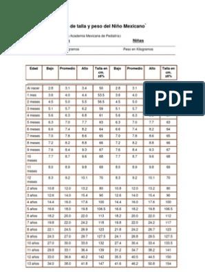 Ninos en y ideal peso estatura segun edad