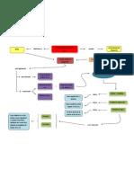 Mapa Conceptual Ep2 (Modificado)