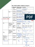 SUMMARY - Reactions of Amines Phenylamine Amides