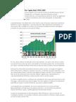 Evolución del PBI Per Capita Real 1950.2008