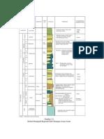 stratigrafi cekungan asam asam