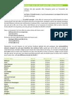 Etude des prix du contrôle technique en France par ville