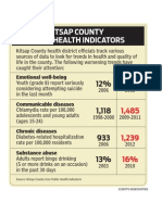 Kitsap County Public Health Indicators
