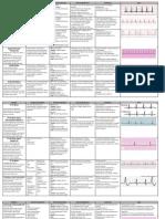 Cardiac Dysrhythmia Chart Med-Surg NUR4