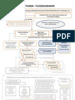 Richtlinien Chart für UCC Prozedere (CN Flow Chart)