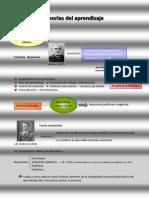 Act_02_Documento_03_Teorías del aprendizaje