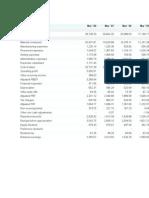 Profit Loss Account of Tata Motors