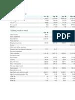Quarterly Results in Brief of Tata Motors