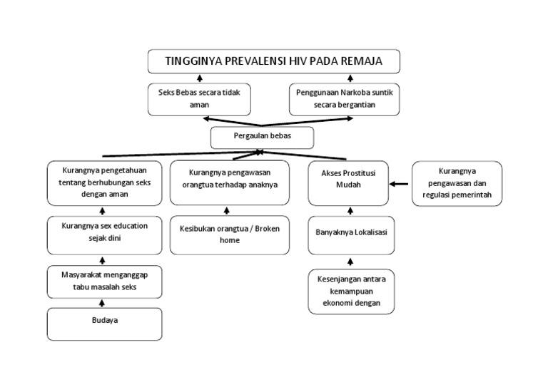 Contoh pohon masalah dalam analisis kebijakan kesehatan ccuart Images