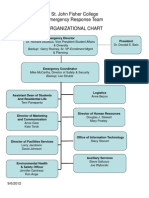 Emergency Response Team Organizational Chart