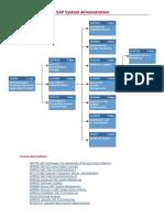 SAP System Administration