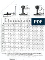 American Standard Shapes Crane Rails
