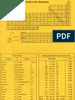 Tabela Periodica e Ioes