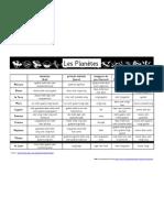 Les Planètes - data handling