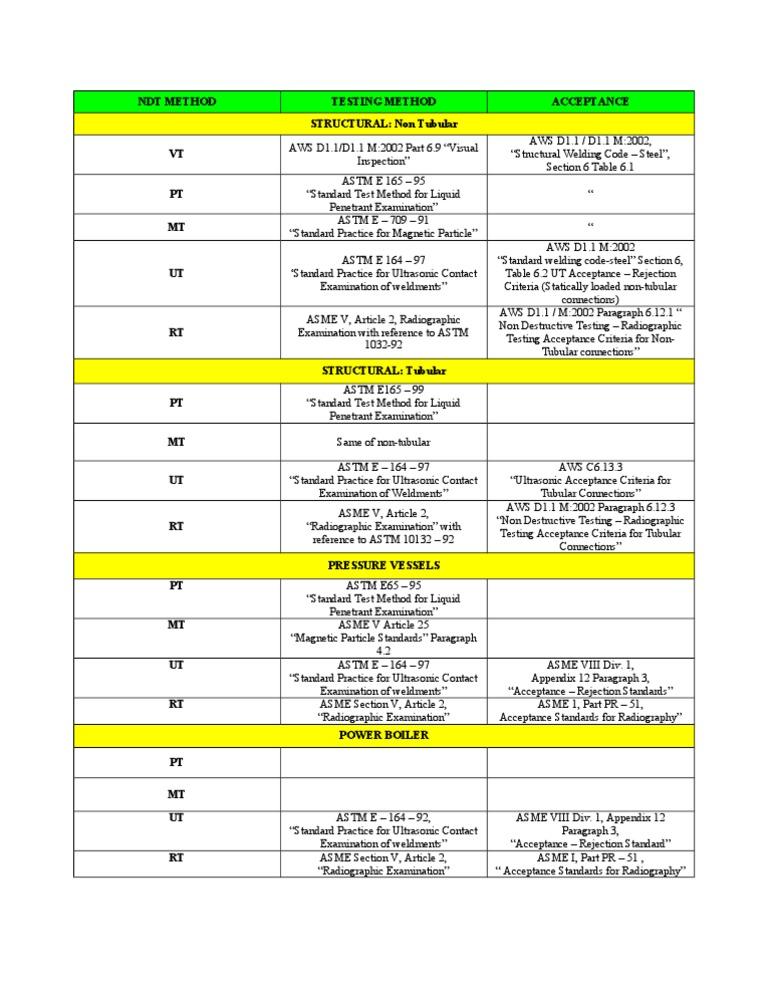 aws d1 1 table 6.1 pdf