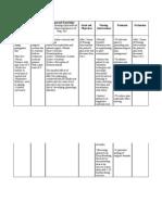 Nursing Care Plan (acute pain for ceasarean birth) HYPOTHETICAL