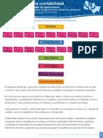 Características y uso de columnas del Libro Diario