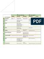 PMP 42 Processes Overview