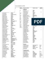 Listado de Especies Nativas Udoll