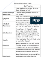 Cell Parts and Functions Table