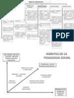 Cuadro Sinoptico de Los Ambitos de La Pedagogia Social