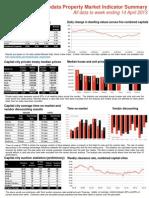 RP Data Weekly Housing Market Update (WE April 14 2013)