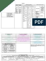 ESQUEMA Formas e Sistemas de Governo e Estado CF