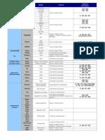 Tabla de Garantias de Productos y Accesorios