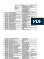 Daftar-Alamat-Perguruan-Tinggi-Kopwil I.xls