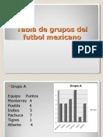 Tabla de Grupos Del Futbol Mexicano