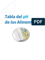 Tabla pH Alimentos