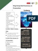 2012 Bulid King Group Summary On