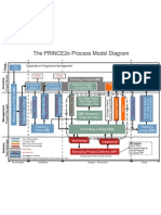 PRINCE2 Process Model Diagram