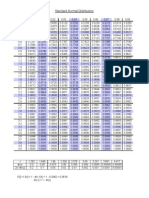 Sampling Distributions Tables