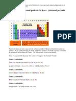 Cum să înveţi sistemul periodic în 3 ore