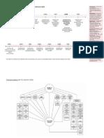 Cronología de la OEA