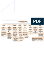 Mapa conceptual  de los principios de la Buenas Prácticas de Laboratorio