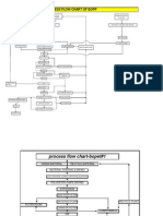 BOPET LINE Flow Chart