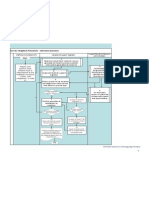 Service Helpdesk Procedure