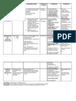 Disease Motor-Sensory Unit Classification Region Muscle Pathophysiology Inheritanc e