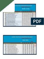 2013 Tours Kata Resultats Qualifications