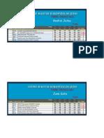 2013 Tours Kata Resultats Finales