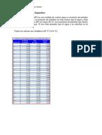 Grados API y Viscosidad (Poise , Stokes)