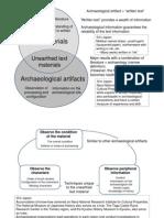Archaeological Artefactsplus Text