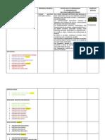 Cronologia de La Arquitectura
