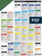PMP -PMBOK v4 Processs Groups Guide