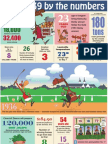 Kentucky Derby 139 by the numbers