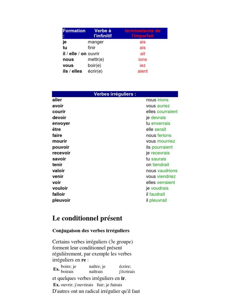 Conjuguer Le Verbe Envoyer Au Conditionnel Present