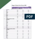 6.1 Labour Force Survey 2010